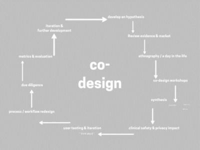 How to co-design digital technologies